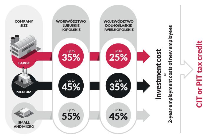 Infografika - ulga w podatku dochodowym CIT lub PIT