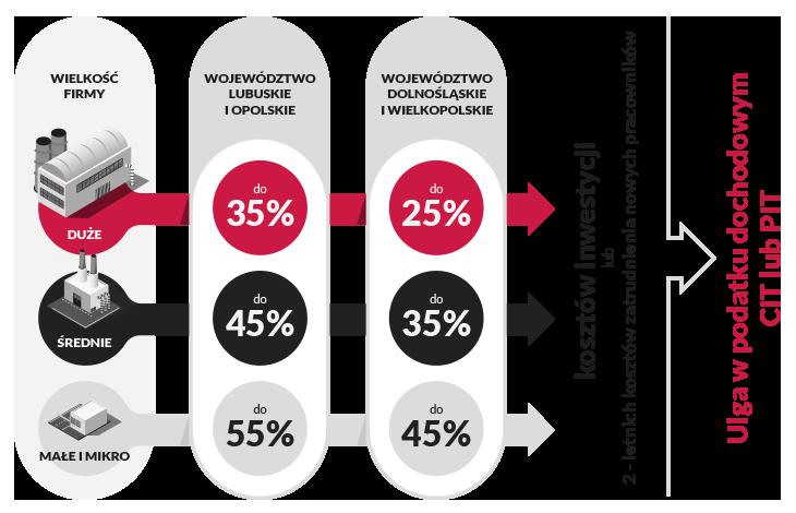 Infografika - ulga w podatku